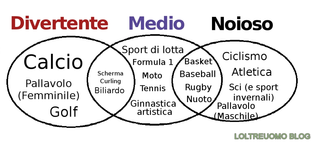 Classifica degli sport